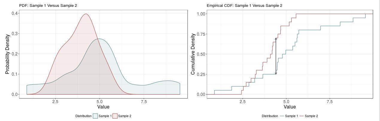 Kolmogorow-Smirnow Test Statistic