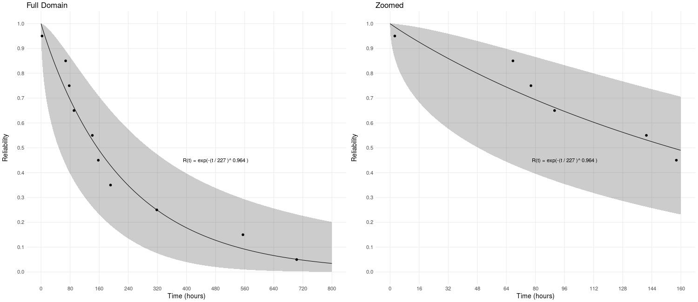 Parametric Reliability Models Screen Shot