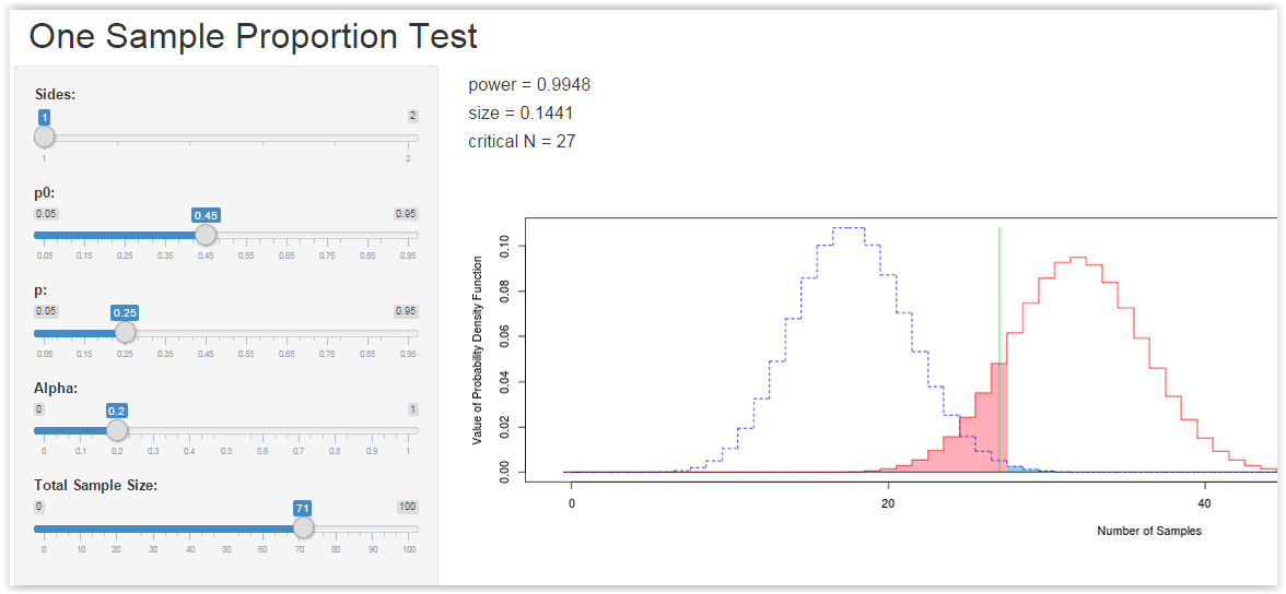 one sample proportion test power application