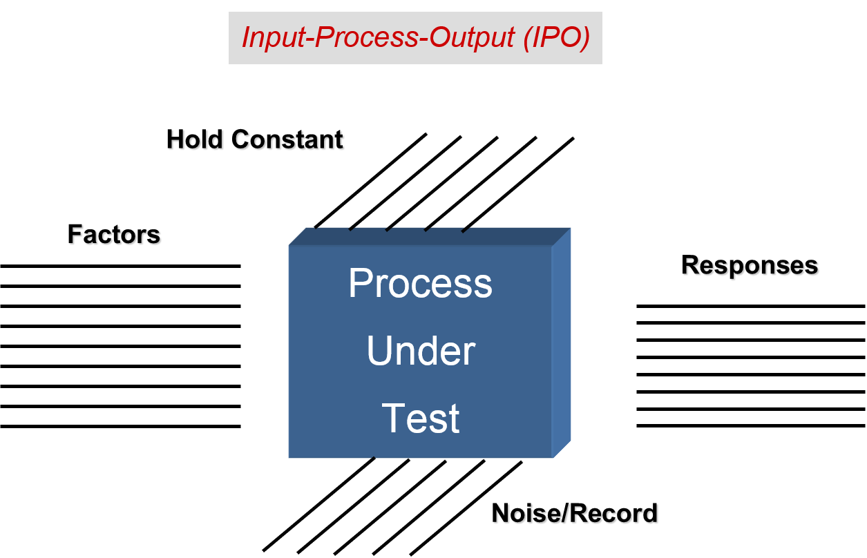 Input-process-output Diagram