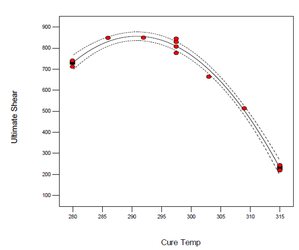 Optimization Goal_Curing temp & Shear